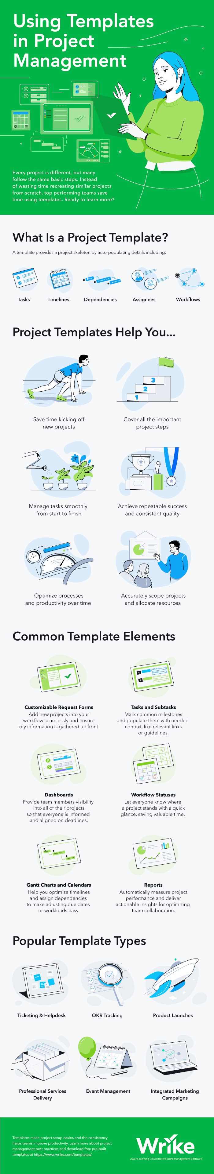 Using Templates in Project Management Infographic 2