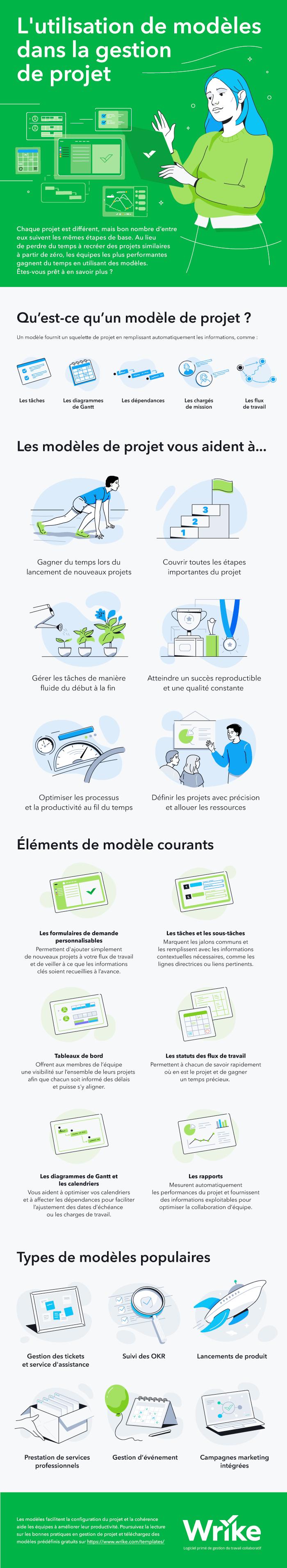 Utiliser des modèles en gestion de projet (infographie) 2