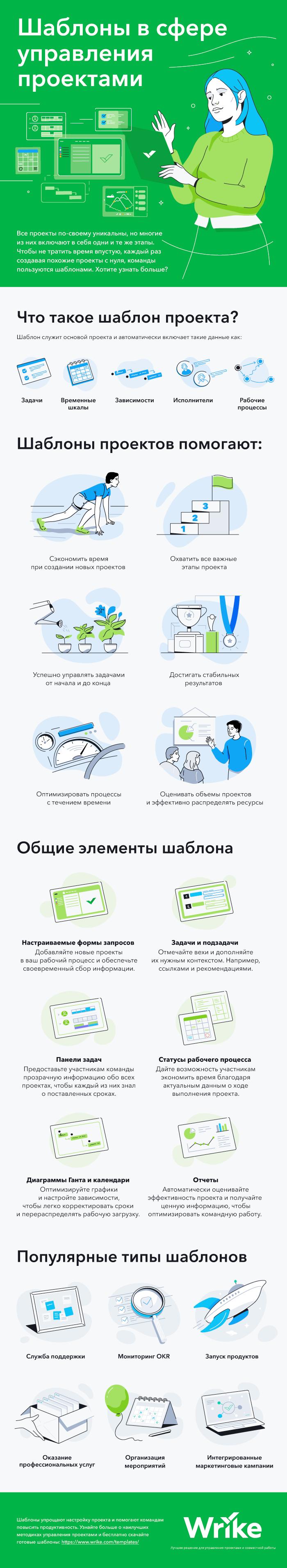 Использование шаблонов в сфере управления проектами (инфографика)
