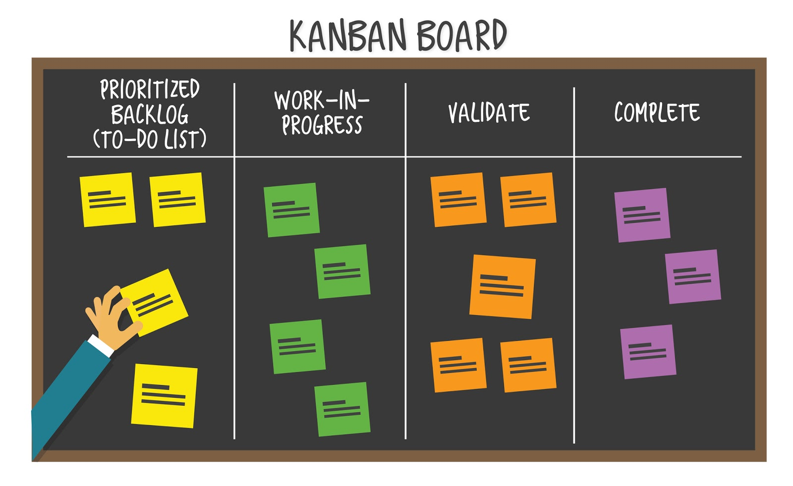 how to develop software faster with kanban