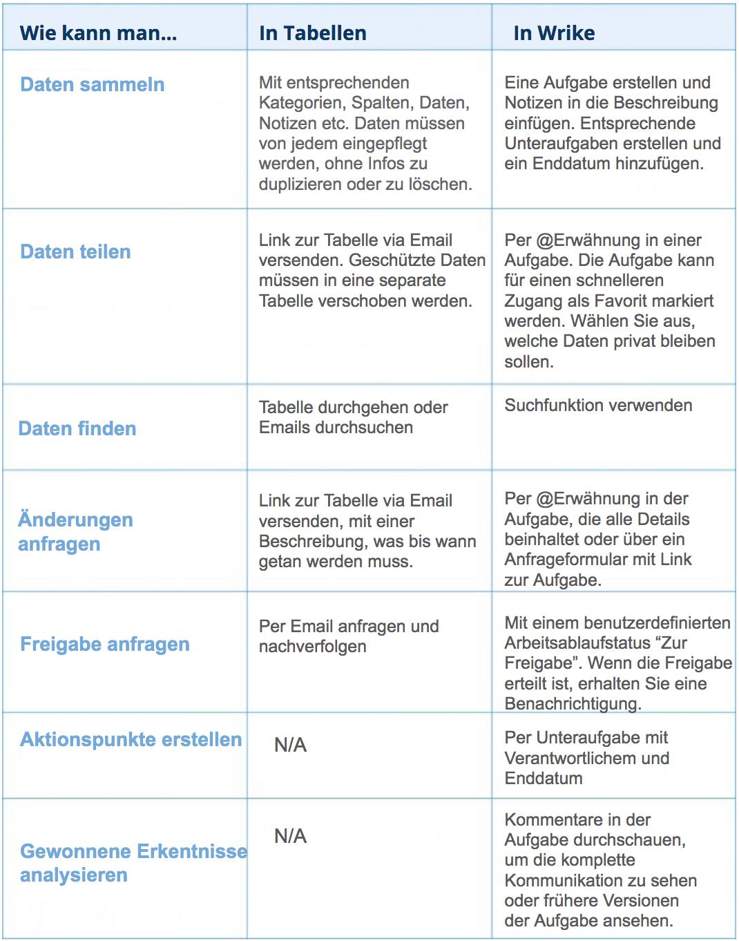 Vergleich Tabelle Wrike