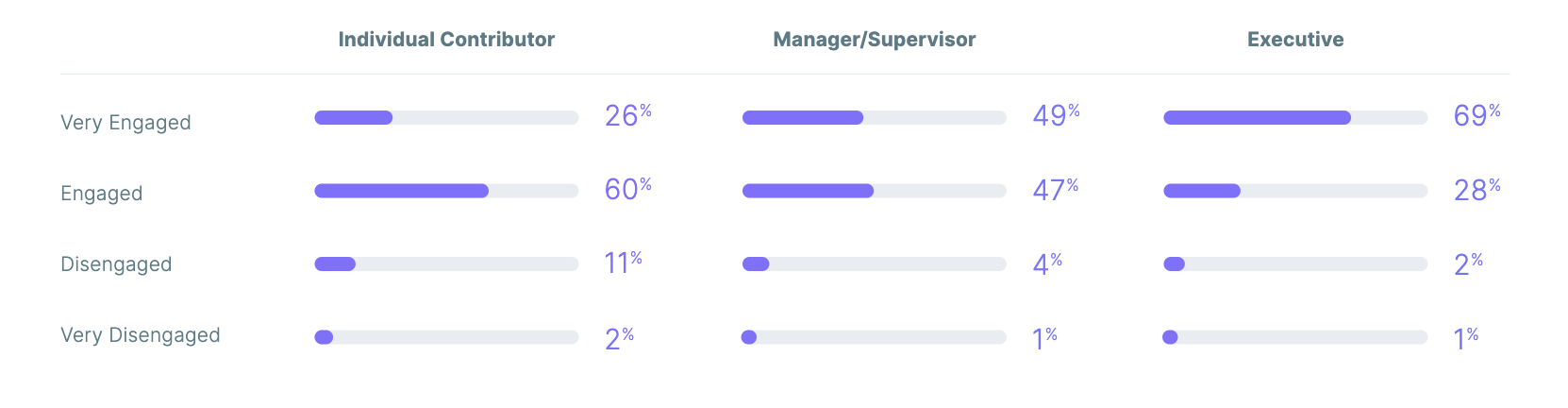 Employee Engagement Survey - The Productivity Gap 2