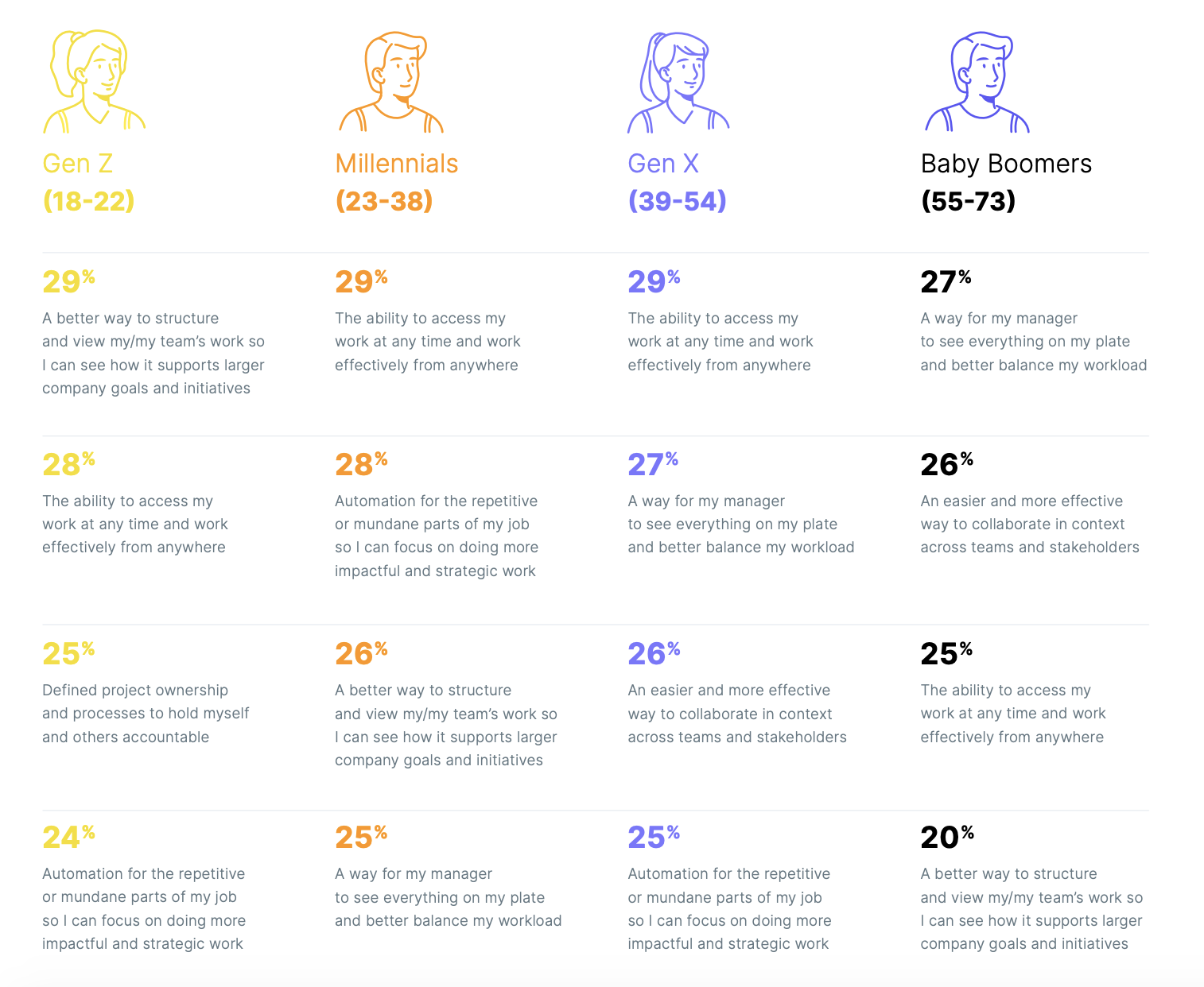 Estadísticas de compromiso del empleado para 2020 3