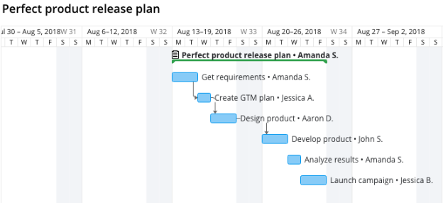 Perfect Product Release Plan
