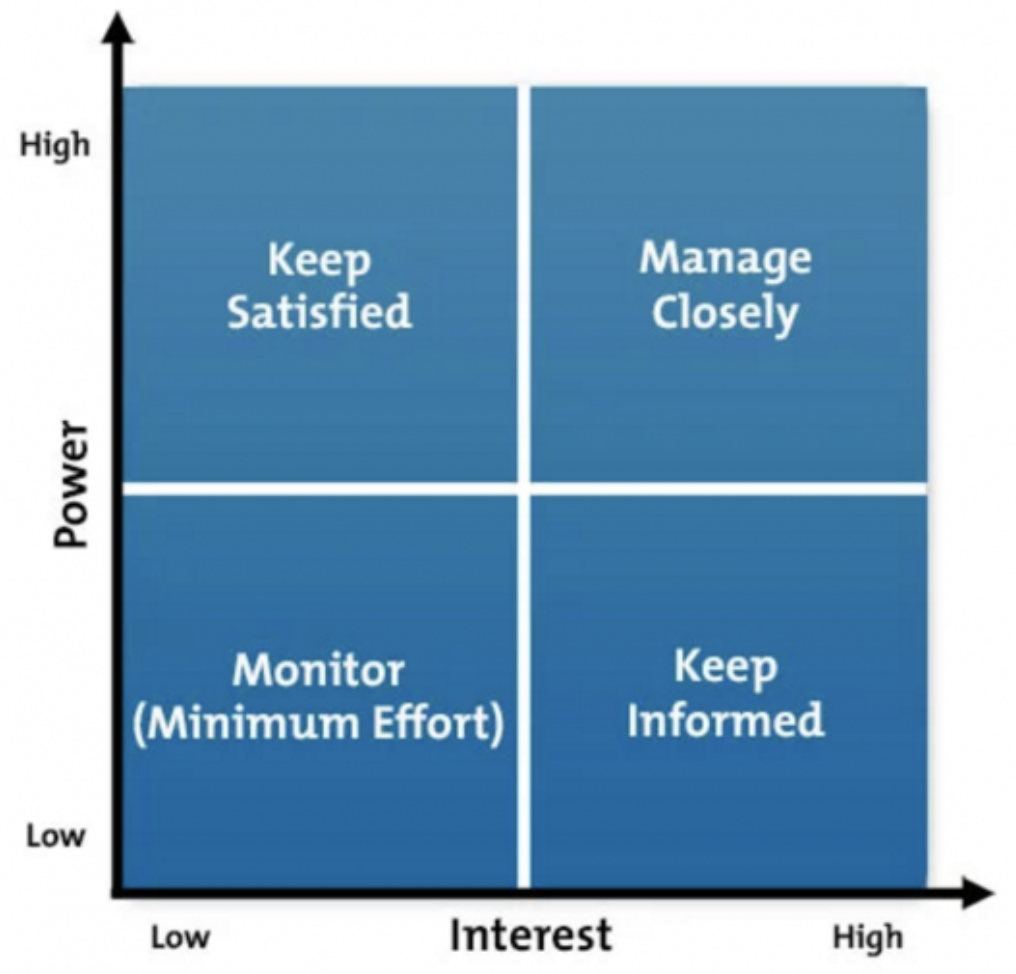 Stakeholder prioritization grid
