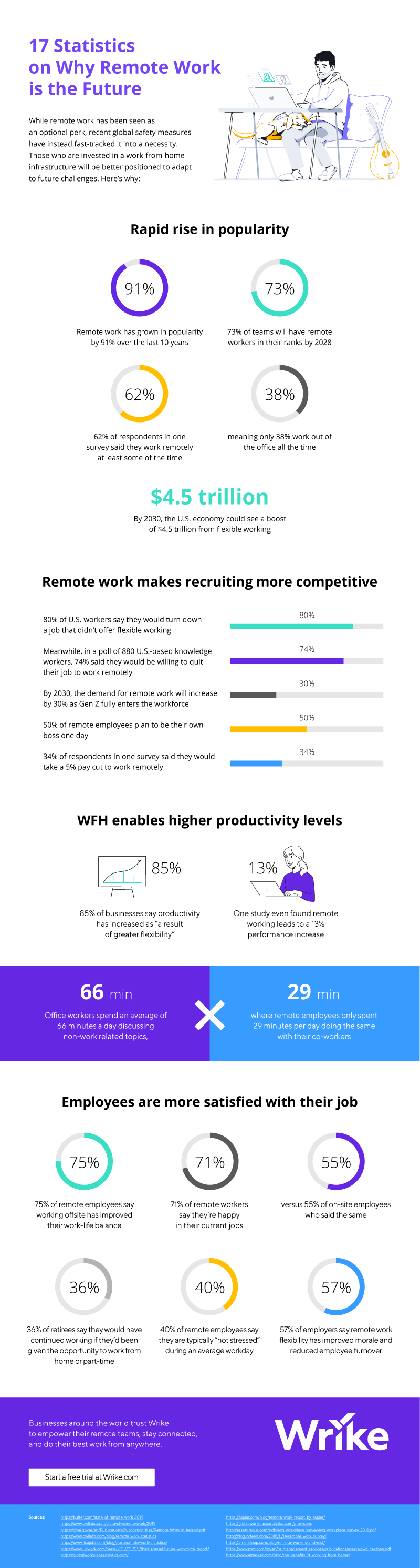 17 Reasons Why Remote Work is the Future (Infographic) 2