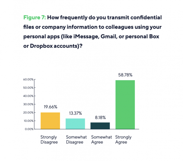 Remote Work Security Survey Results Is Remote Work Really Secure? 2