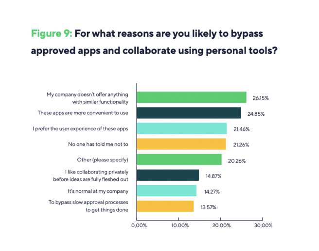 Remote Work Security Survey Results Is Remote Work Really Secure? 4