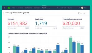 Wrike for Marketers Performance prepara a los equipos remotos para responder a todo tipo de retos: mayor creatividad y campañas basadas en datos
