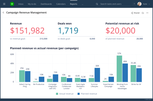 Wrike for Marketers Performance Empowers Remote Teams to Deliver It All, From Better Creative to Data-Driven Campaigns 5