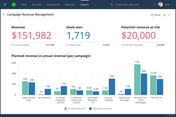 Wrike for Marketers Performance capacita a los equipos remotos para responder a todo tipo de retos, desde una mejor creatividad hasta campañas basadas en datos 5