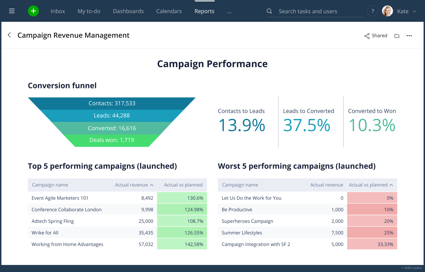 Wrike for Marketers Performance Empowers Remote Teams to Deliver It All, From Better Creative to Data-Driven Campaigns 8