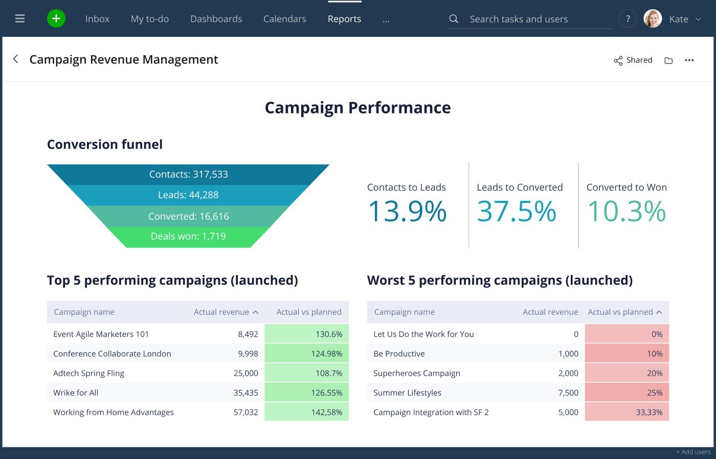 Wrike for Marketers Performance capacita a los equipos remotos para responder a todo tipo de retos, desde una mejor creatividad hasta campañas basadas en datos 8