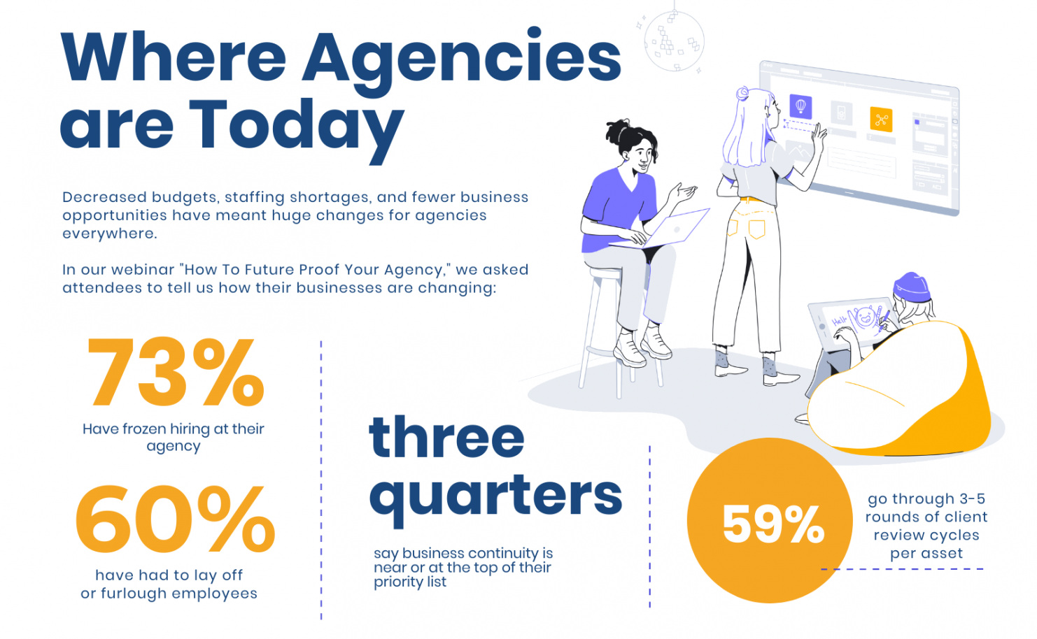 Business After COVID-19 Where Agencies Are Today 2