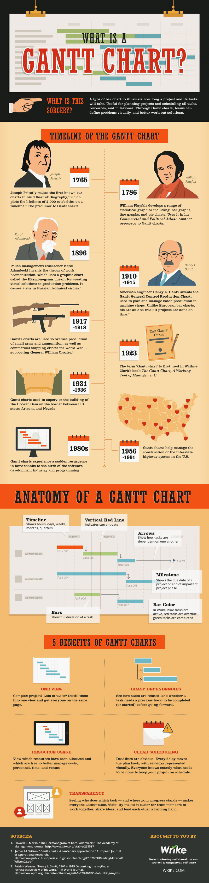 What is a Gantt Chart? #infographic