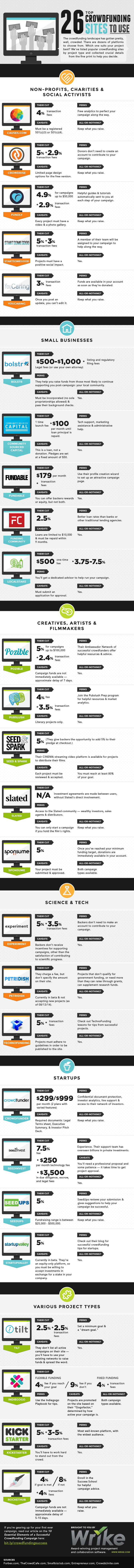 26 Top Crowdfunding Sites to Use for Your Next Campaign #infographic