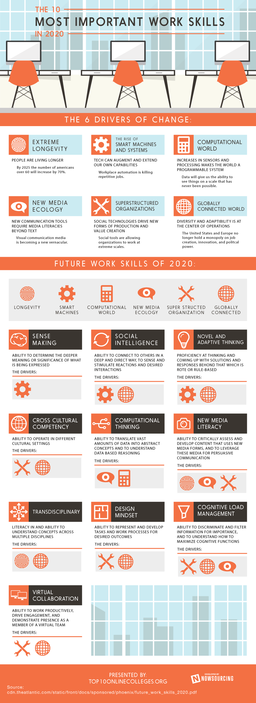 Top 10 most important work traits for 2020.