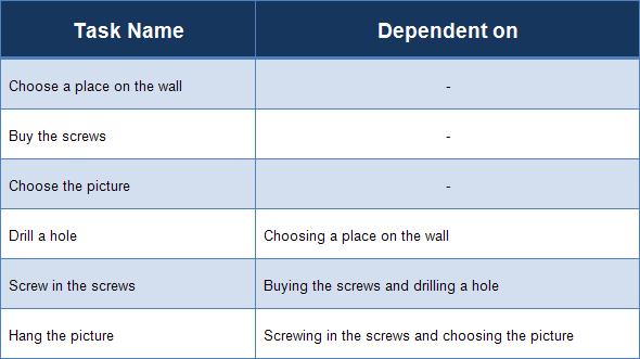 Graphik zeigt einige Aufgaben, die von anderen Aufgaben abhängig sind