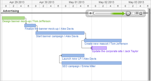 new daily zoom on timeline and workload view for super accurate planning