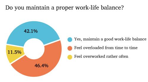 wrike work-life balance realities