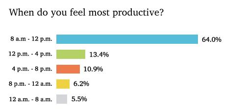 wrike productivity peaks