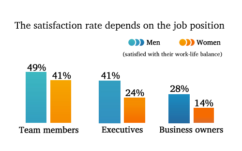 wrike men and women survey satisfaction rate depends on job position