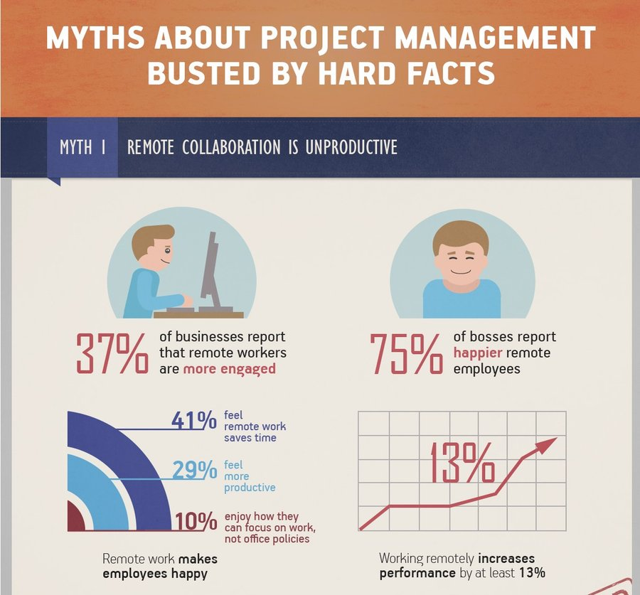 Top 5 Project Management Myths BUSTED (Infographic)