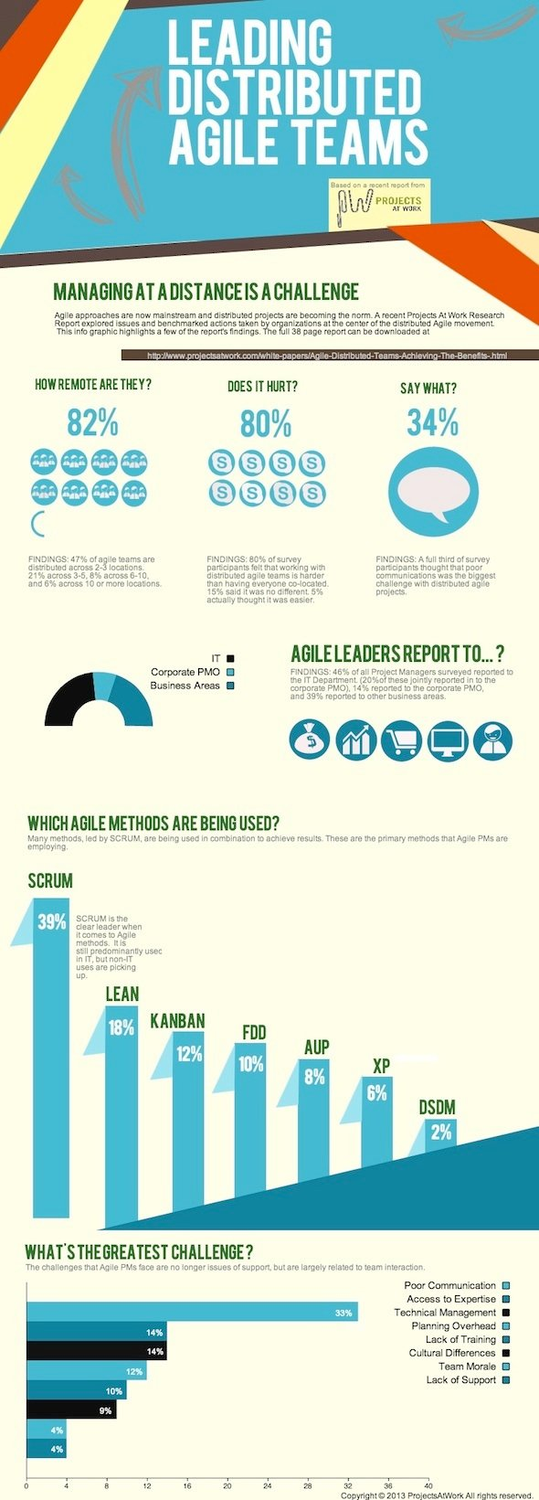 8 Biggest Challenges for Leading Virtual Teams (Infographic)