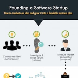 12 Steps to a Startup Business Plan (Infographic)