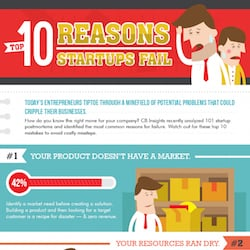Top 10 Reasons Startups Fail (Infographic)