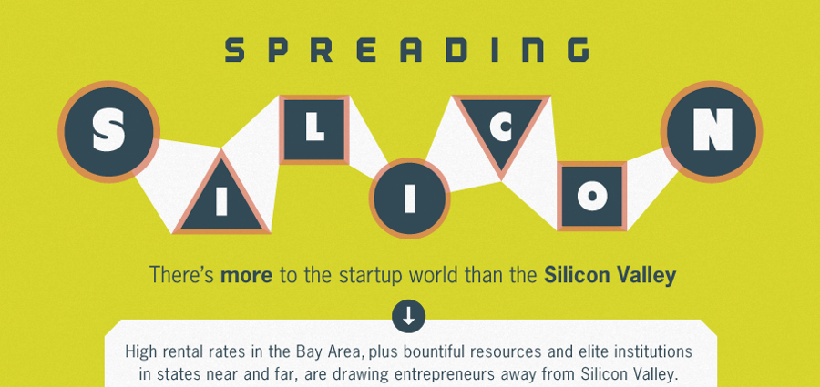 10 Best U.S. States for Launching Your Software Startup (Infographic)