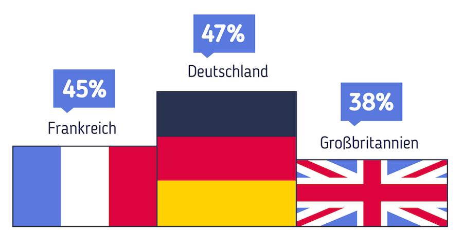 Wrike Digital Work Report 2016: Die Top 5 Produktivitätskiller in deutschen Büros