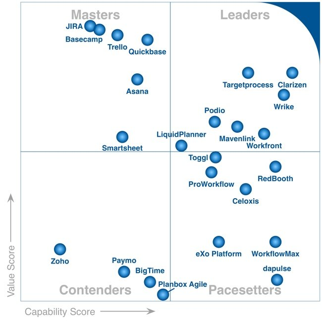 Wrike Named a Leader Among the FrontRunners for Project Management Report for Q3