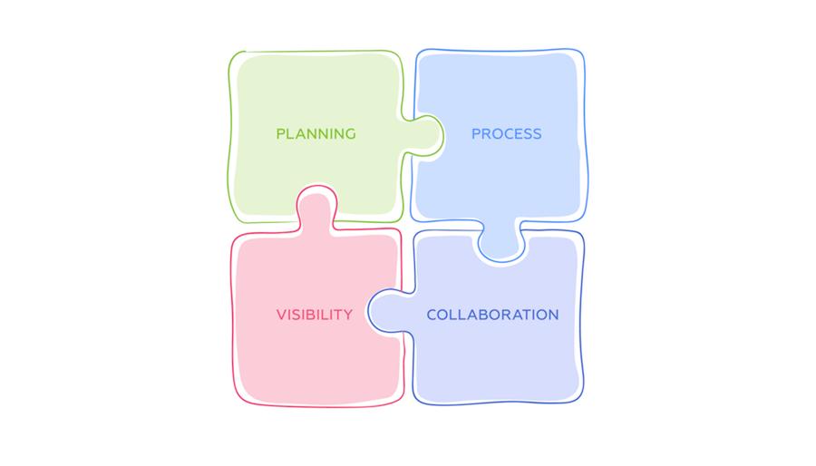 Las cuatro disciplinas que impulsan a las empresas