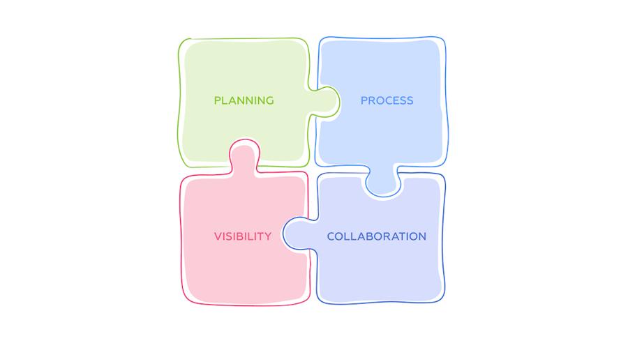 Четыре дисциплины, которые приведут вашу компанию к успеху