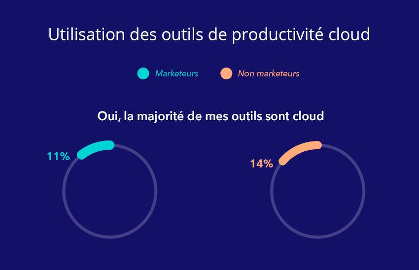Transfo digitale : les marketers français à la traine en automatisation