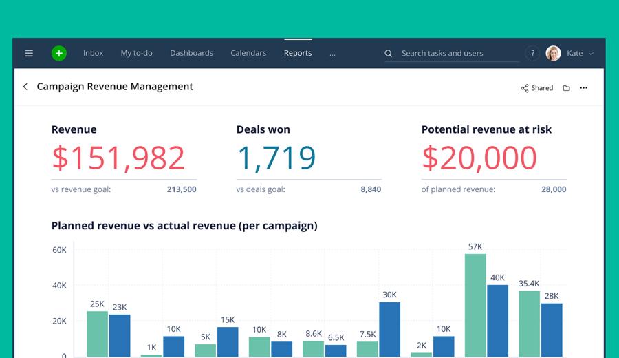 Wrike for Marketers Performance holt das Beste aus Ihren Remote-Teams heraus – für bessere Kreativarbeit und datengesteuerte Kampagnen