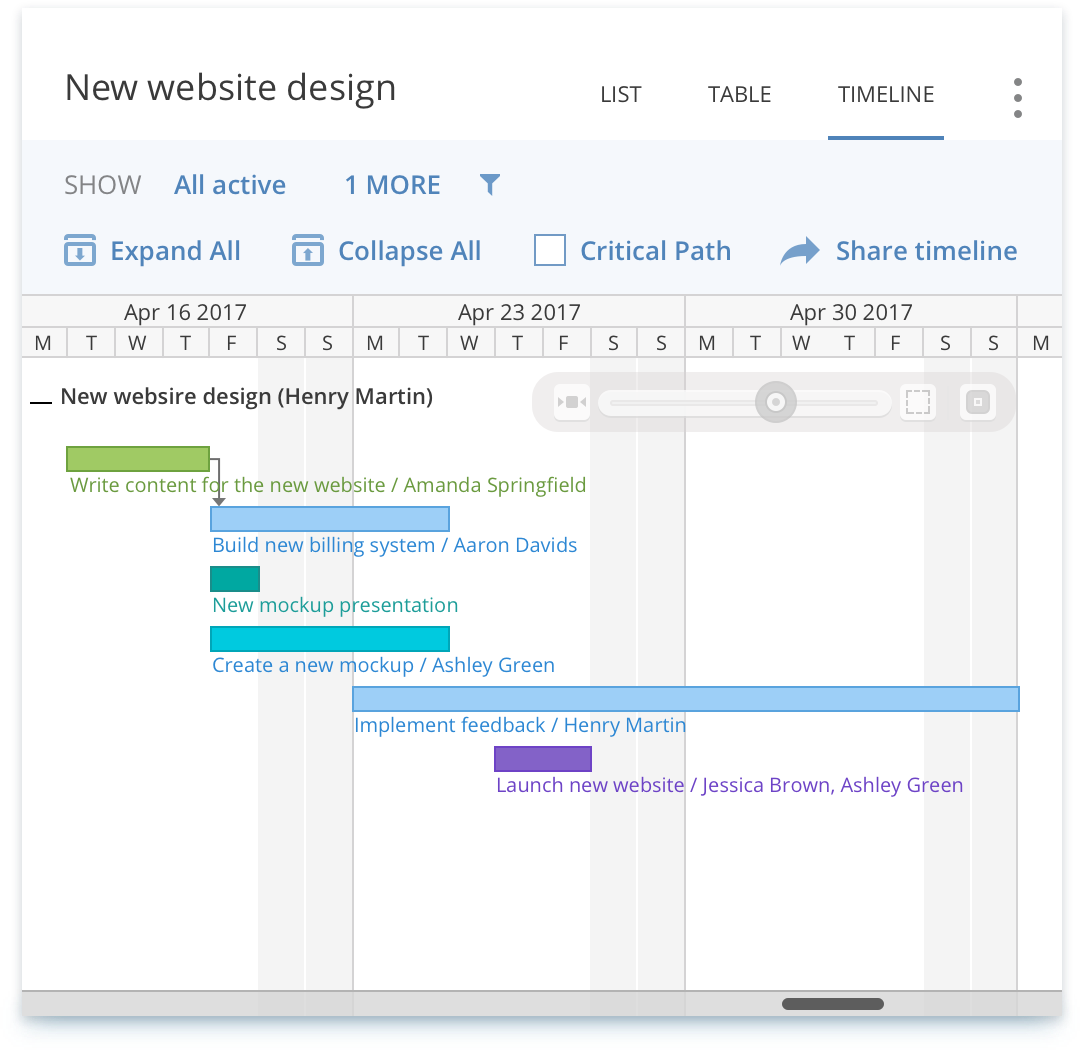 Gantt chart software create online gantt charts with wrike gantt charts can also be used for production planning employee scheduling and resource management nvjuhfo Choice Image