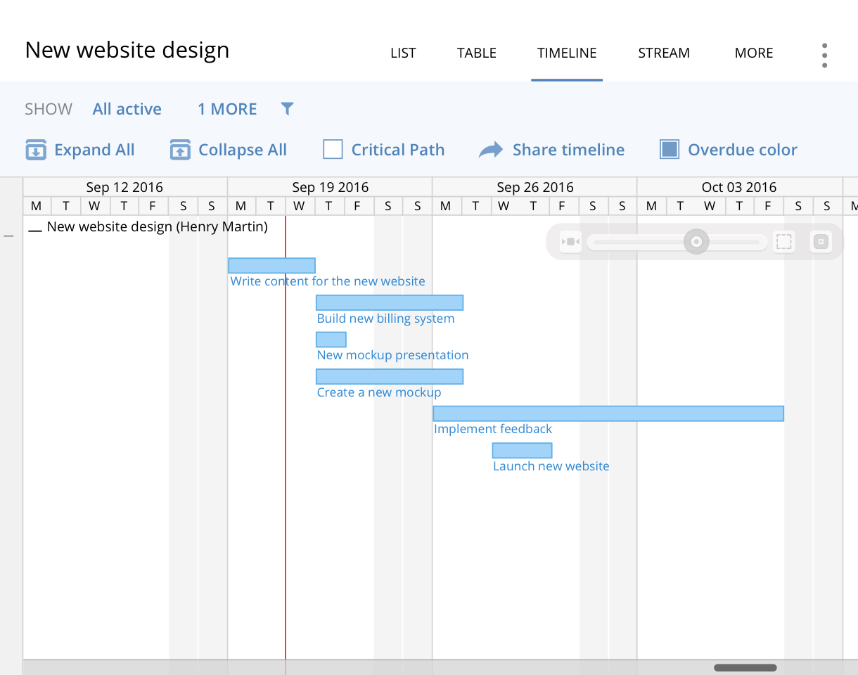 Gantt chart software create online gantt charts with wrike if your milestone is not realistic but it cannot be moved determine which tasks are not a priority and can be excluded from the project plan nvjuhfo Images