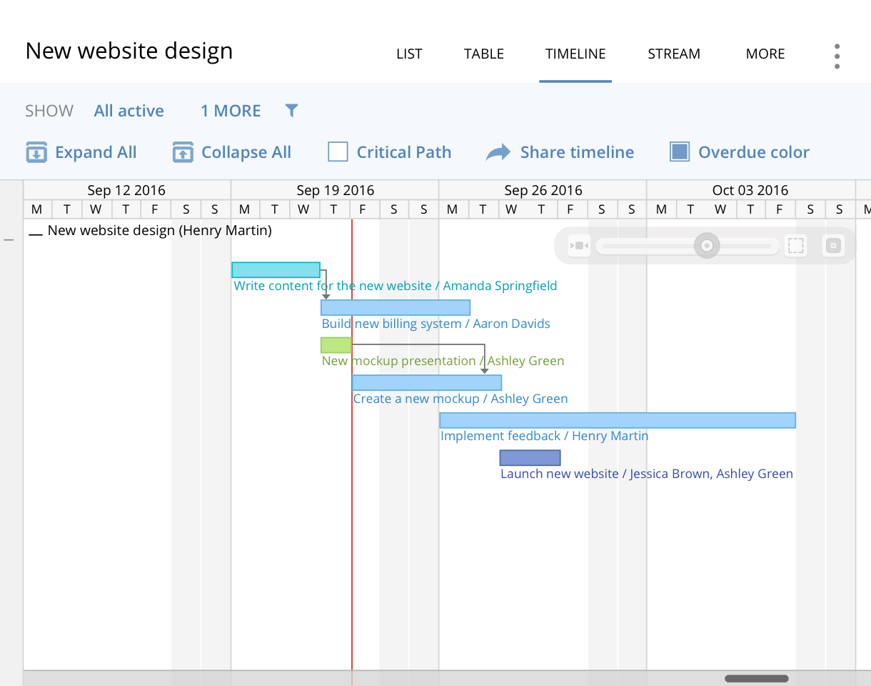 gantt chart software create online gantt charts with wrike