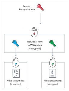 Wrike Security Overview