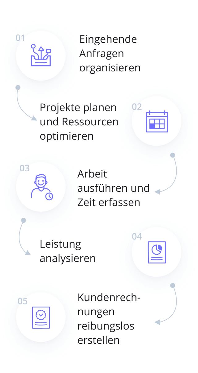 Fachdienstleistungs-Management
