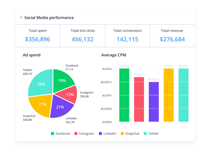 NEW! Simplify performance insights