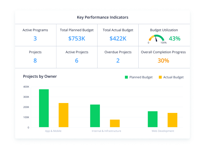 Get real-time performance data