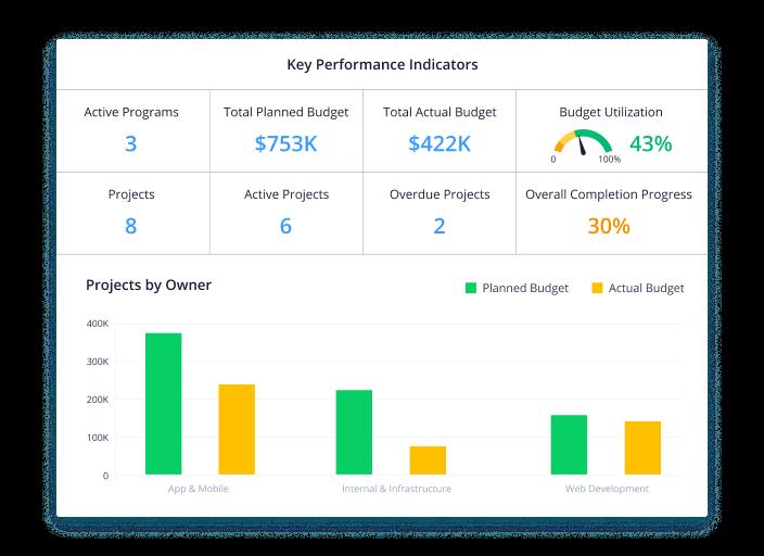 Monitor your portfolio health